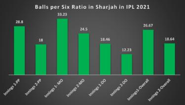 IPL 2021 Sharjah