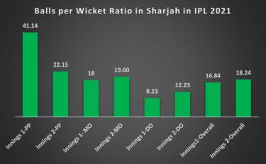 IPL 2021 - Sharjah